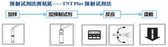 哈希TNTplus 条形码试剂测试氨氮